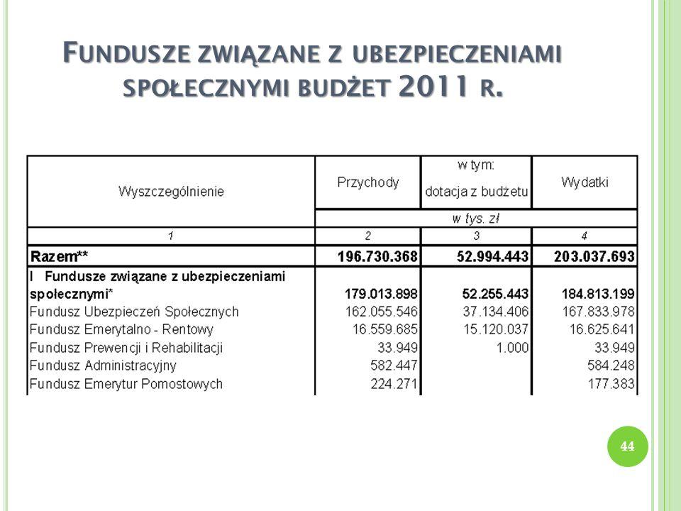 Fundusze związane z ubezpieczeniami społecznymi budżet 2011 r.