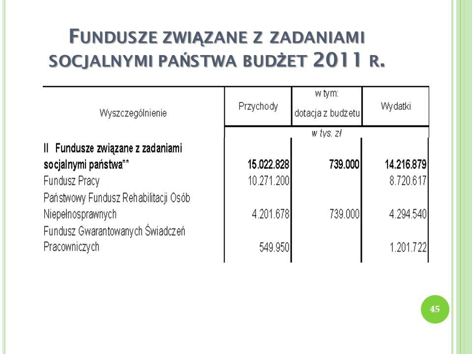 Fundusze związane z zadaniami socjalnymi państwa budżet 2011 r.