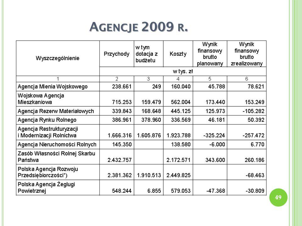 Agencje 2009 r.