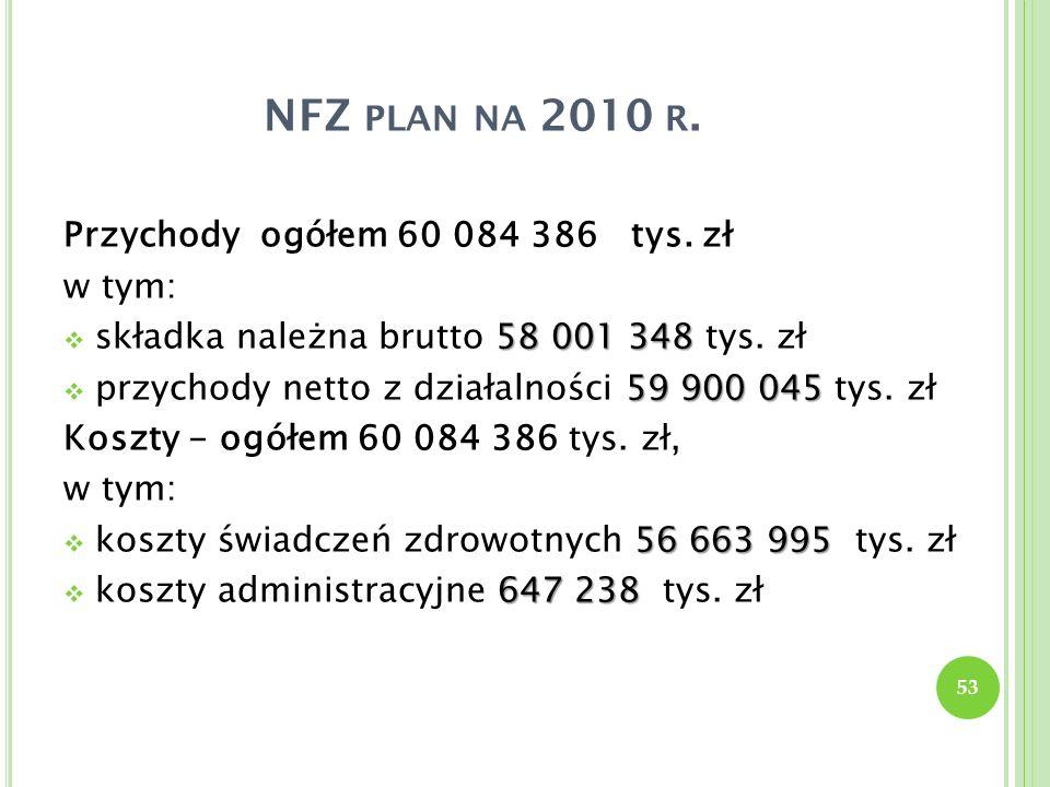 NFZ plan na 2010 r. Przychody ogółem 60 084 386 tys. zł w tym: