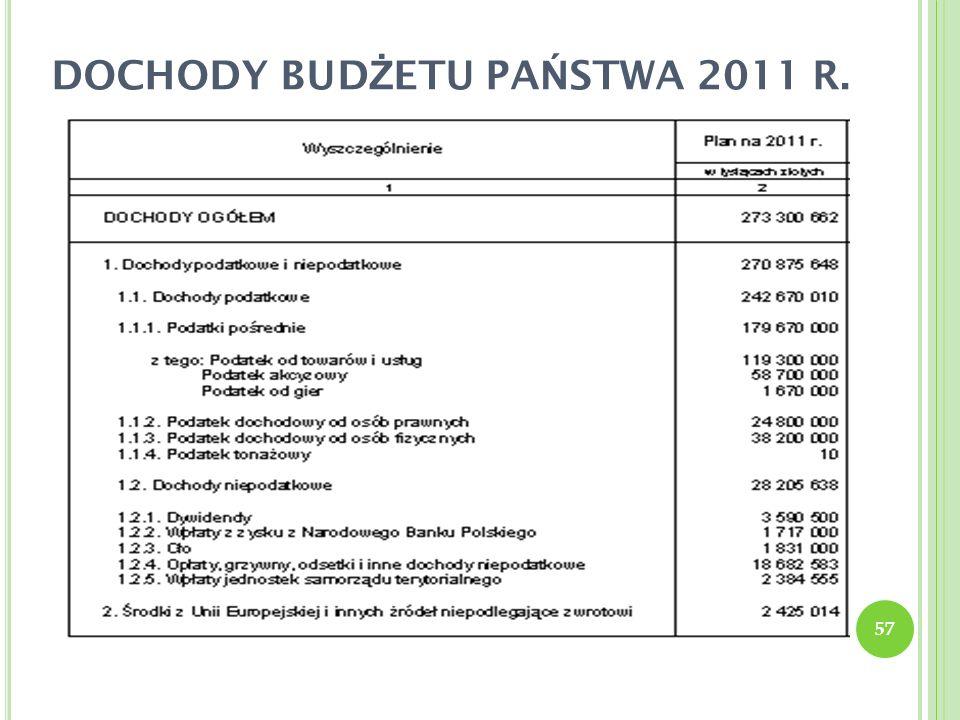 DOCHODY BUDŻETU PAŃSTWA 2011 R.