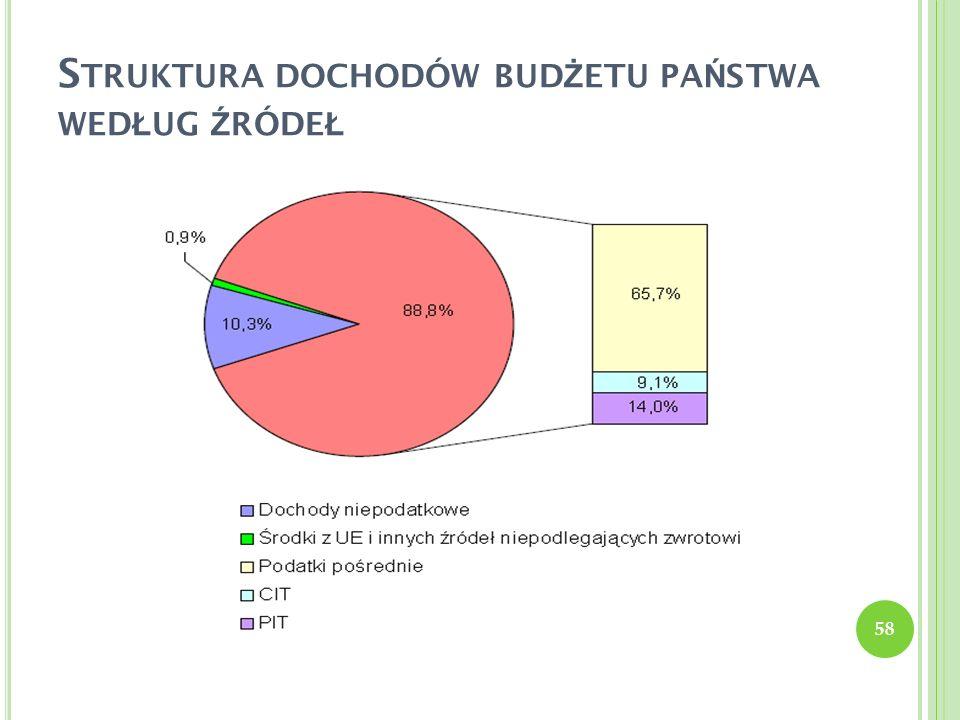 Struktura dochodów budżetu państwa według źródeł