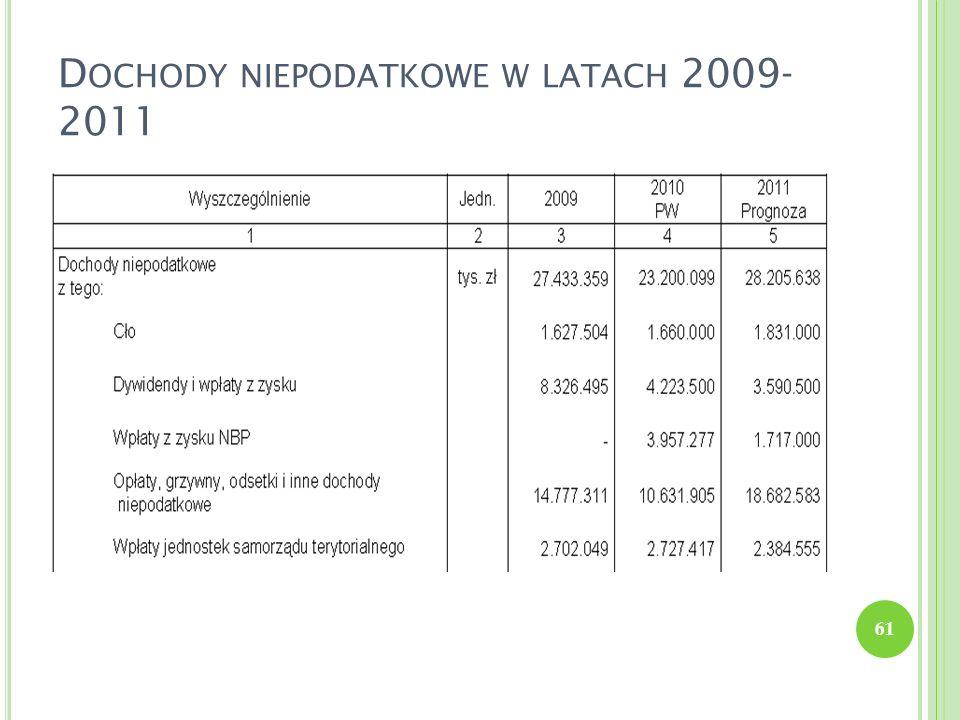 Dochody niepodatkowe w latach 2009-2011