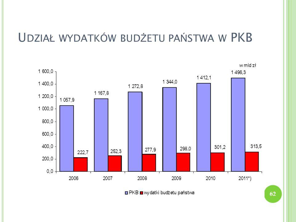 Udział wydatków budżetu państwa w PKB