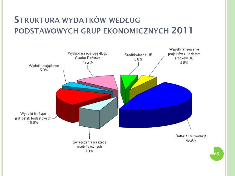 Struktura wydatków według podstawowych grup ekonomicznych 2011