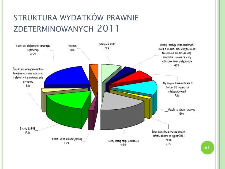 struktura wydatków prawnie zdeterminowanych 2011