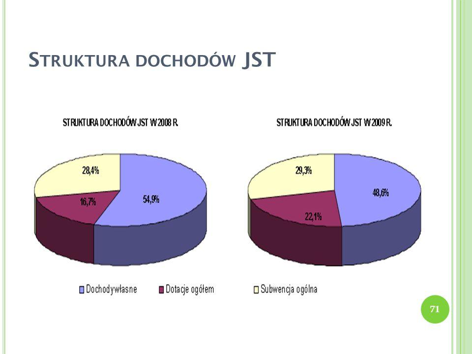Struktura dochodów JST