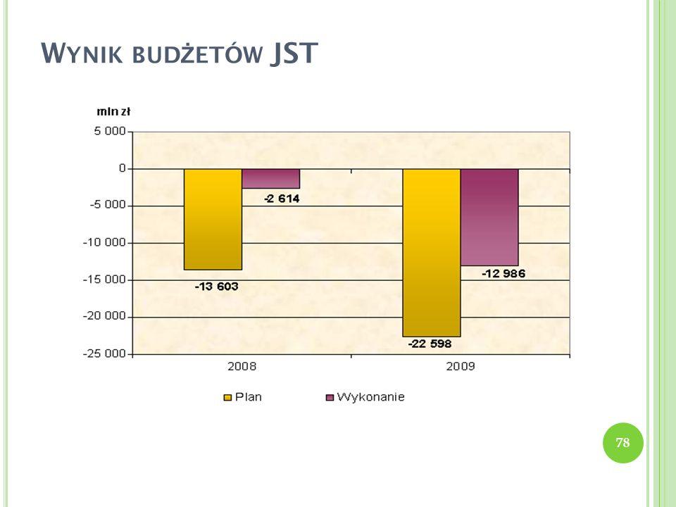 Wynik budżetów JST