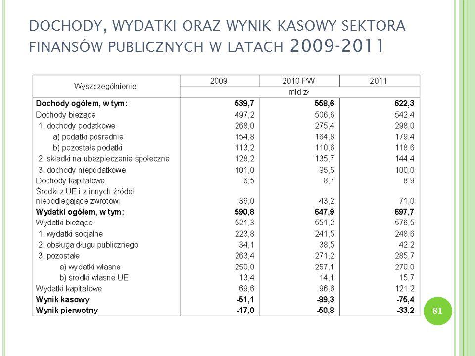 dochody, wydatki oraz wynik kasowy sektora finansów publicznych w latach 2009-2011