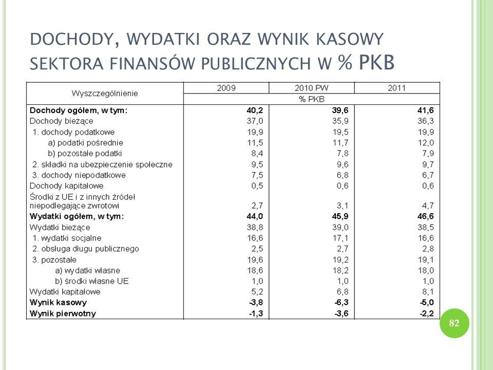 dochody, wydatki oraz wynik kasowy sektora finansów publicznych w % PKB