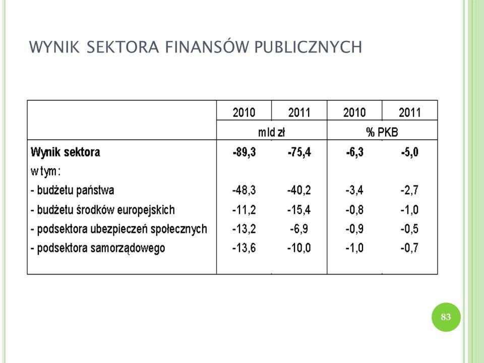 wynik sektora finansów publicznych