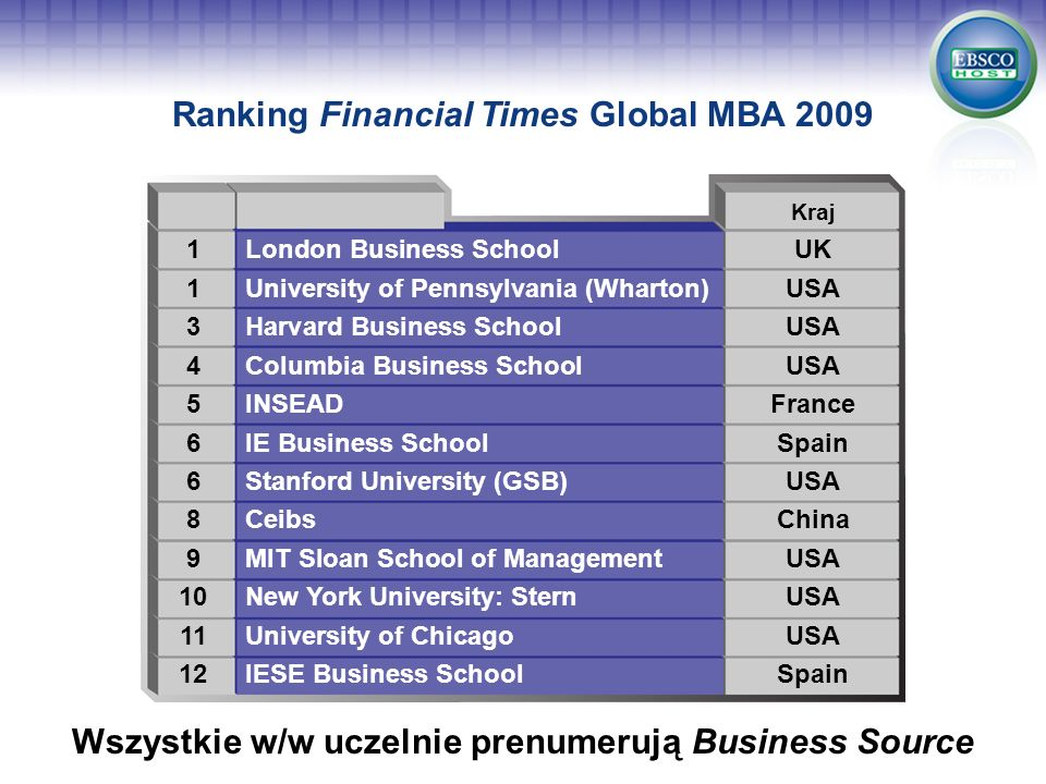 Ranking Financial Times Global MBA 2009