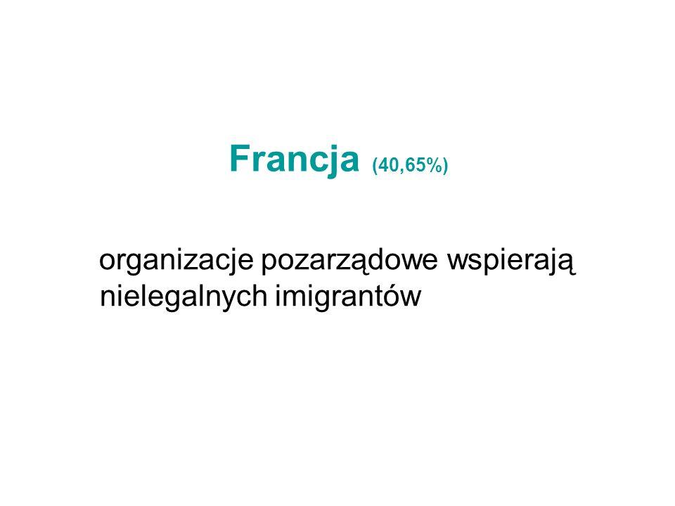 Francja (40,65%) organizacje pozarządowe wspierają nielegalnych imigrantów
