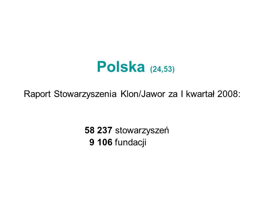 Polska (24,53) Raport Stowarzyszenia Klon/Jawor za I kwartał 2008: