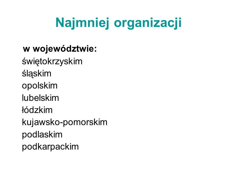 Najmniej organizacji w województwie: świętokrzyskim śląskim opolskim