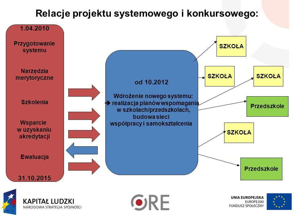 Relacje projektu systemowego i konkursowego: