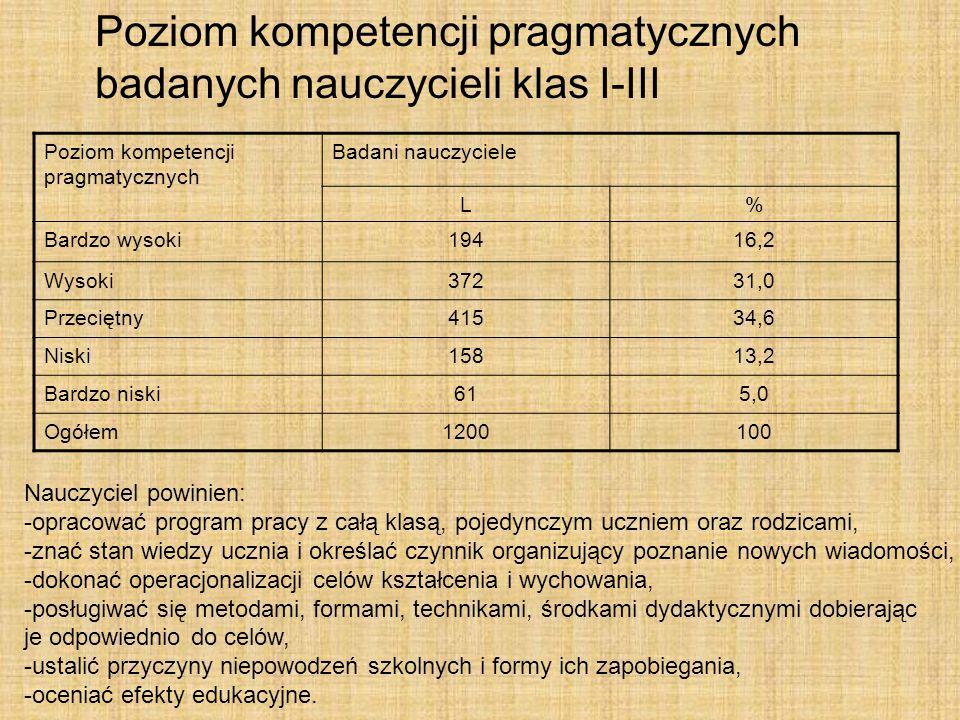 Poziom kompetencji pragmatycznych badanych nauczycieli klas I-III