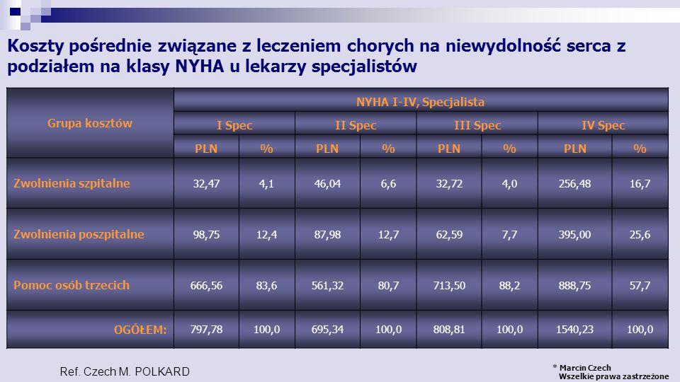 Koszty pośrednie związane z leczeniem chorych na niewydolność serca z podziałem na klasy NYHA u lekarzy specjalistów