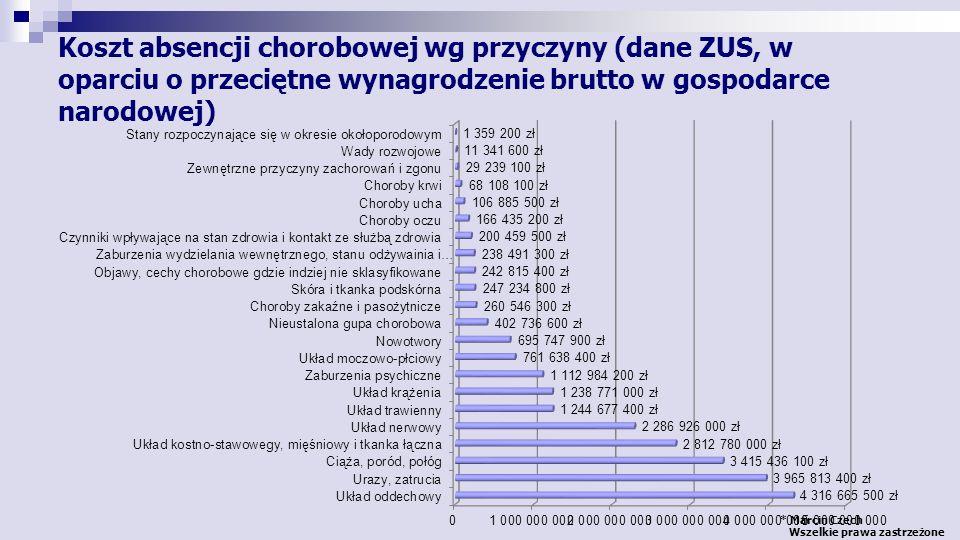 Koszt absencji chorobowej wg przyczyny (dane ZUS, w oparciu o przeciętne wynagrodzenie brutto w gospodarce narodowej)
