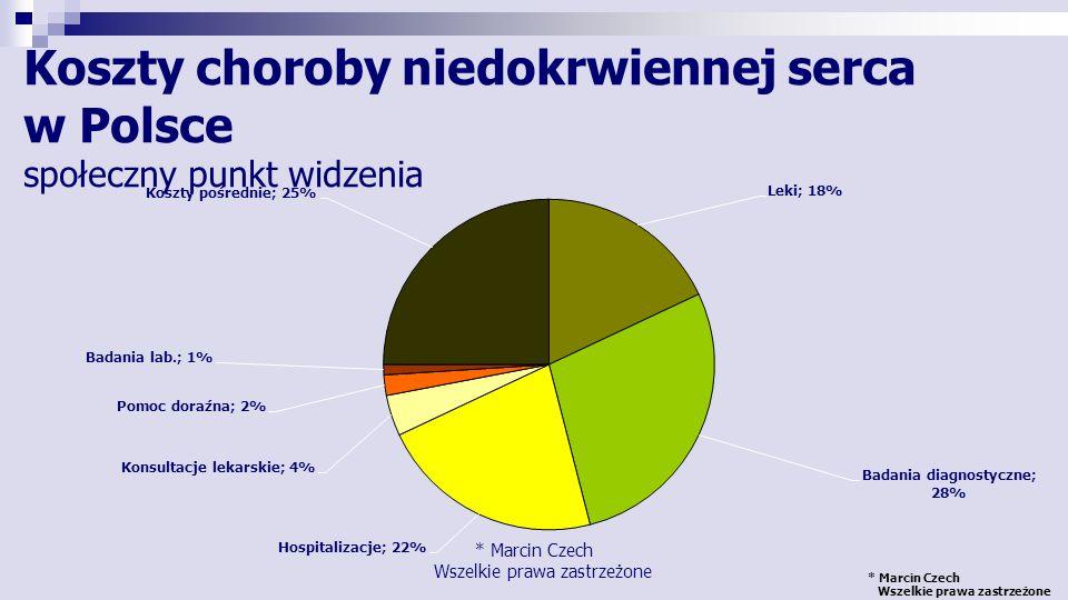 Koszty choroby niedokrwiennej serca w Polsce społeczny punkt widzenia