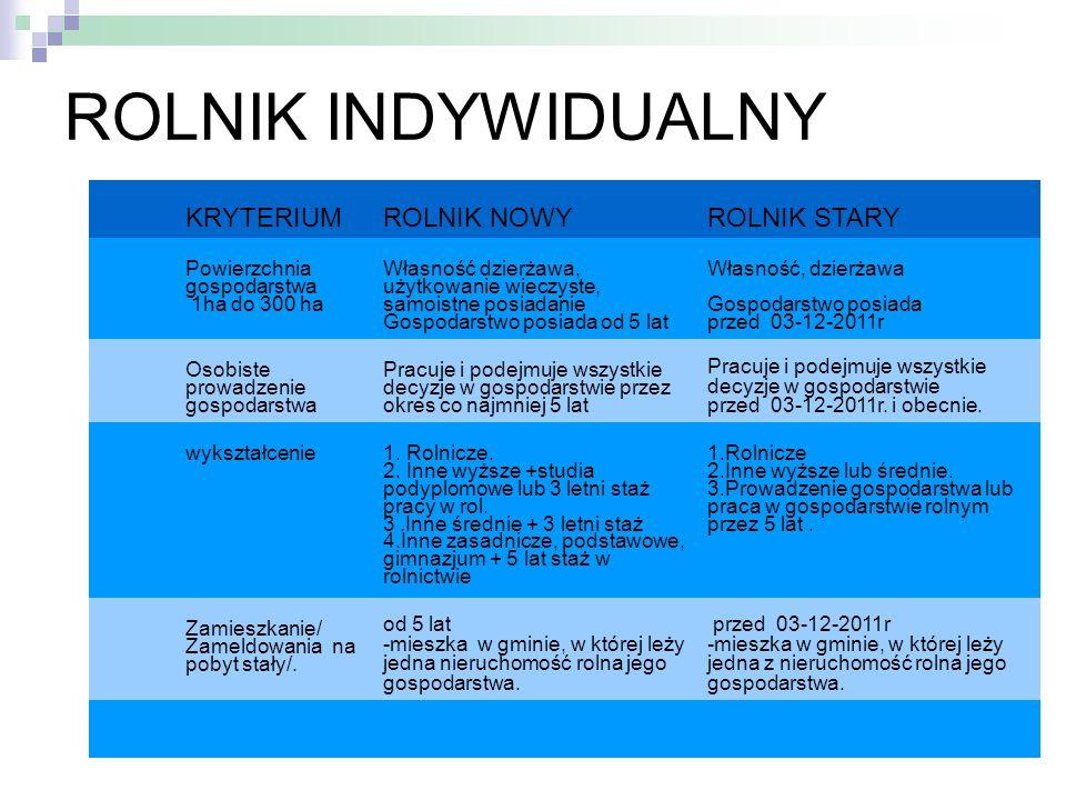 ROLNIK INDYWIDUALNY KRYTERIUM ROLNIK NOWY ROLNIK STARY