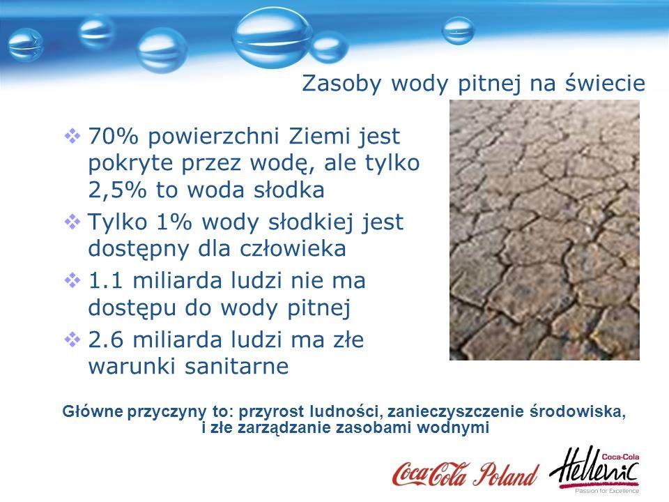Zasoby wody pitnej na świecie