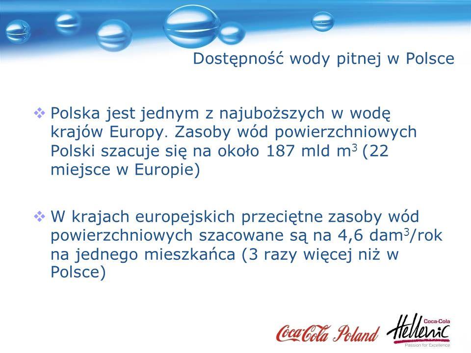 Dostępność wody pitnej w Polsce