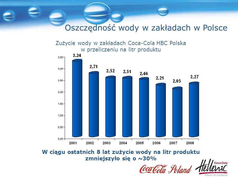 Oszczędność wody w zakładach w Polsce