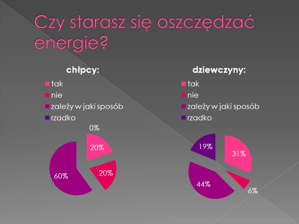 Czy starasz się oszczędzać energie
