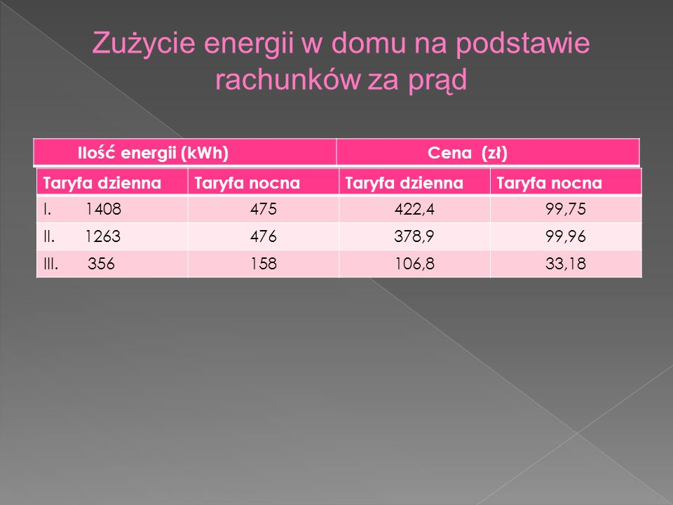 Zużycie energii w domu na podstawie rachunków za prąd