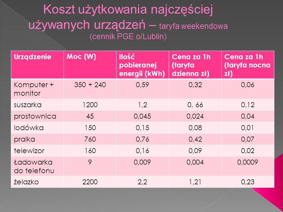 Koszt użytkowania najczęściej używanych urządzeń – taryfa weekendowa (cennik PGE o/Lublin)