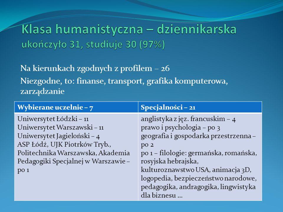 Klasa humanistyczna – dziennikarska ukończyło 31, studiuje 30 (97%)