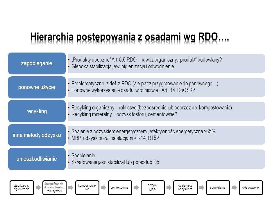 Hierarchia postępowania z osadami wg RDO….