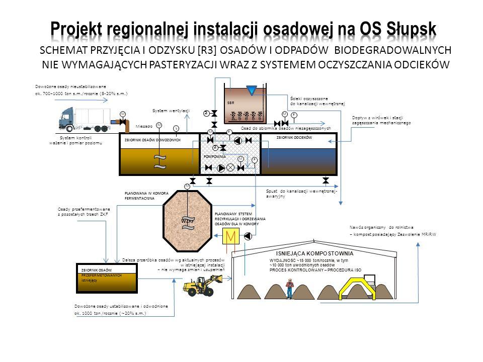 Projekt regionalnej instalacji osadowej na OS Słupsk