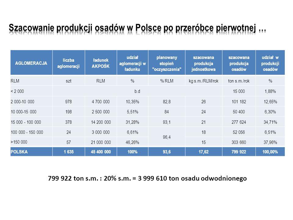 Szacowanie produkcji osadów w Polsce po przeróbce pierwotnej …