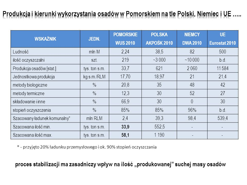 Produkcja i kierunki wykorzystania osadów w Pomorskiem na tle Polski, Niemiec i UE …..