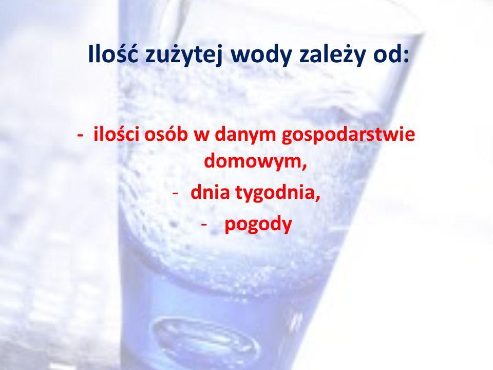 Ilość zużytej wody zależy od: