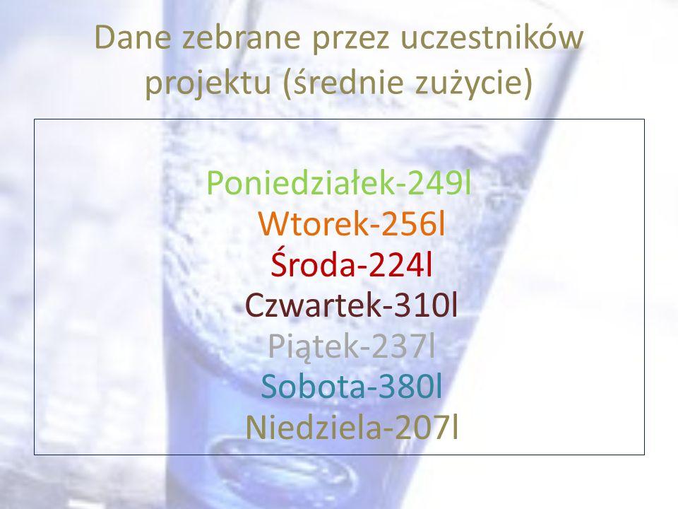 Dane zebrane przez uczestników projektu (średnie zużycie)