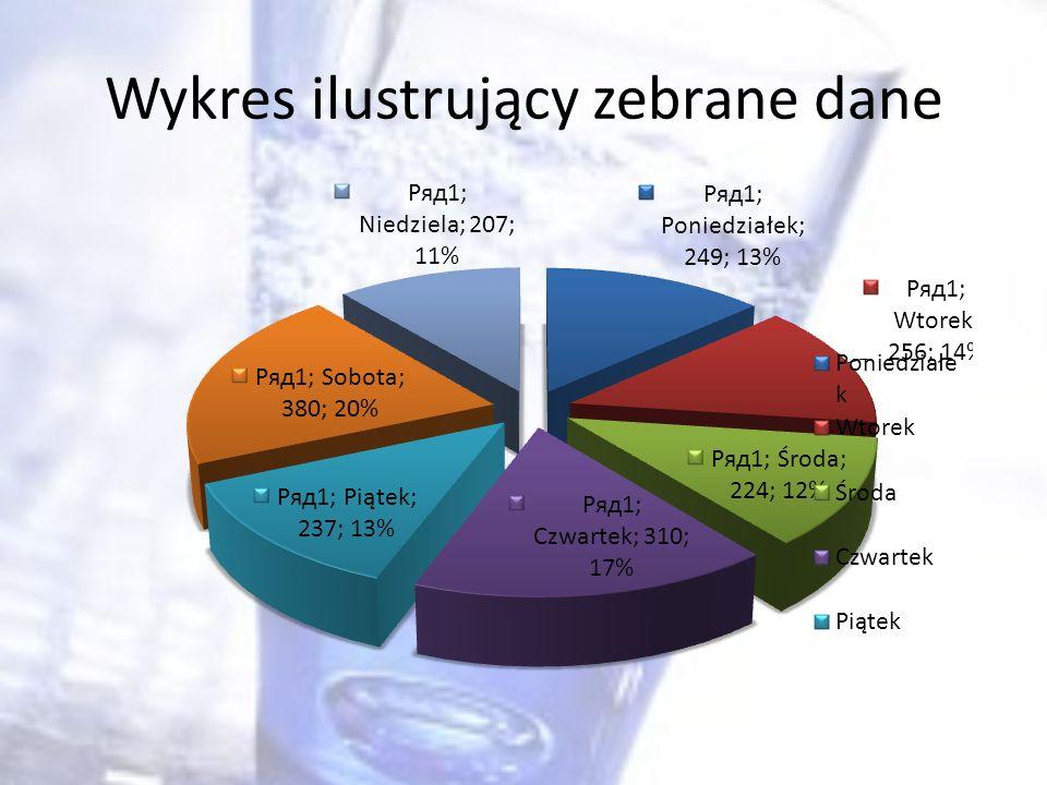 Wykres ilustrujący zebrane dane