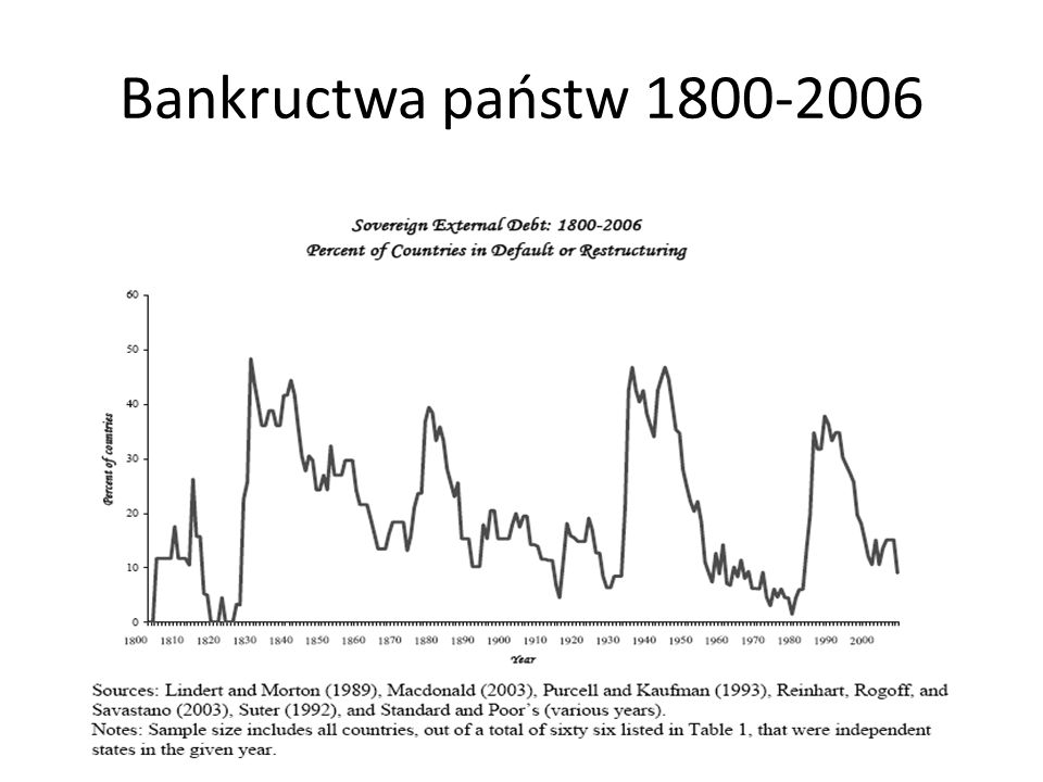 Bankructwa państw 1800-2006