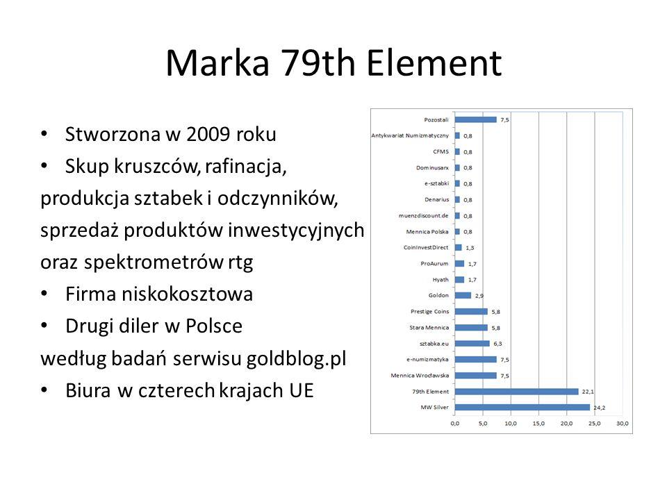 Marka 79th Element Stworzona w 2009 roku Skup kruszców, rafinacja,