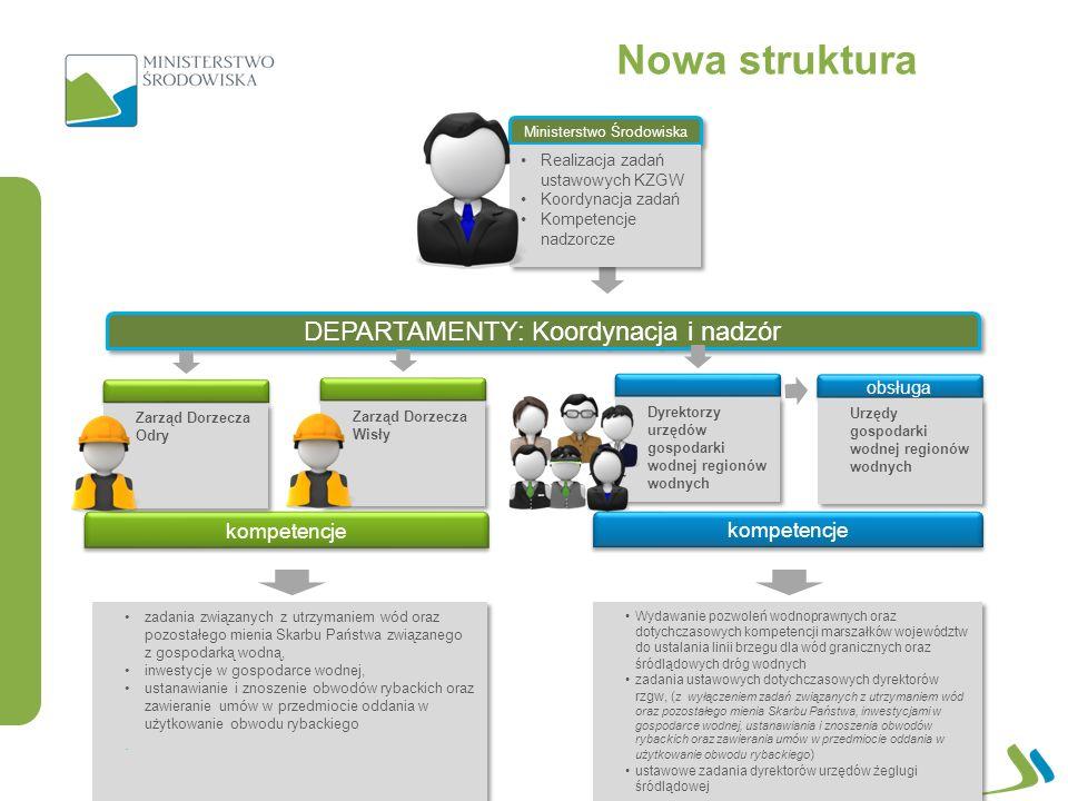Nowa struktura DEPARTAMENTY: Koordynacja i nadzór kompetencje