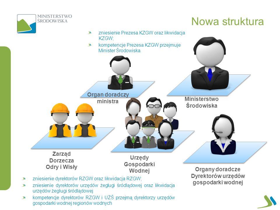 Nowa struktura Organ doradczy ministra Ministerstwo Środowiska