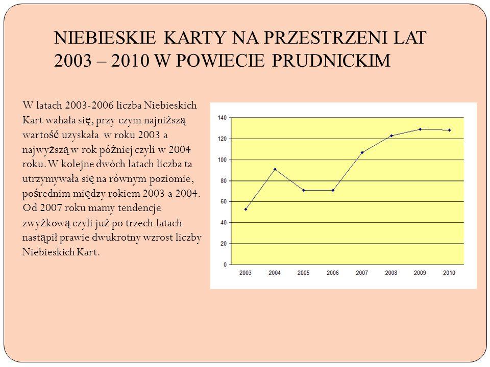 NIEBIESKIE KARTY NA PRZESTRZENI LAT 2003 – 2010 W POWIECIE PRUDNICKIM