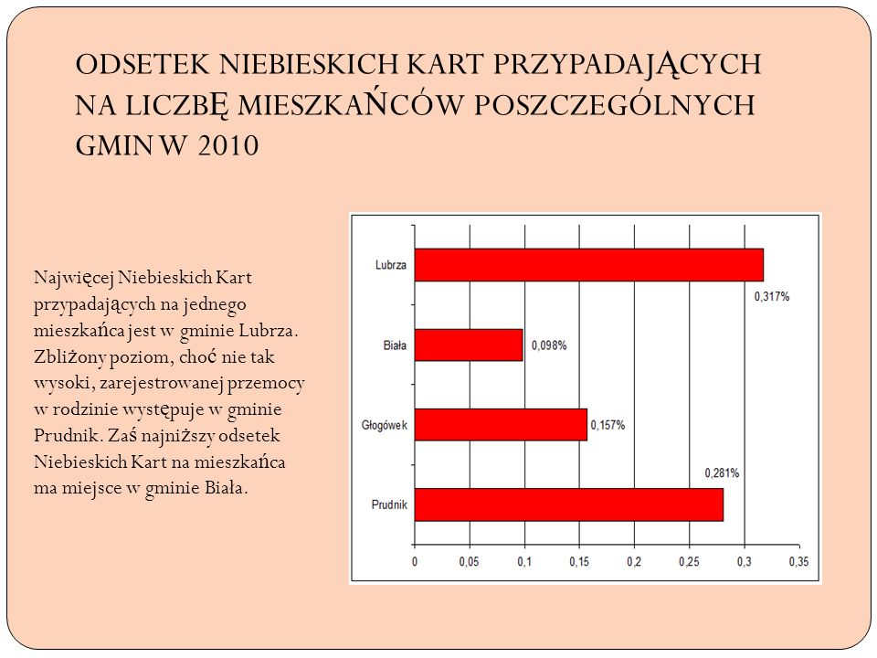 ODSETEK NIEBIESKICH KART PRZYPADAJĄCYCH NA LICZBĘ MIESZKAŃCÓW POSZCZEGÓLNYCH GMIN W 2010