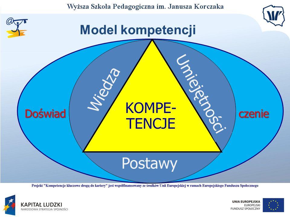 Umiejętności Wiedza Postawy KOMPE- TENCJE Model kompetencji Doświad
