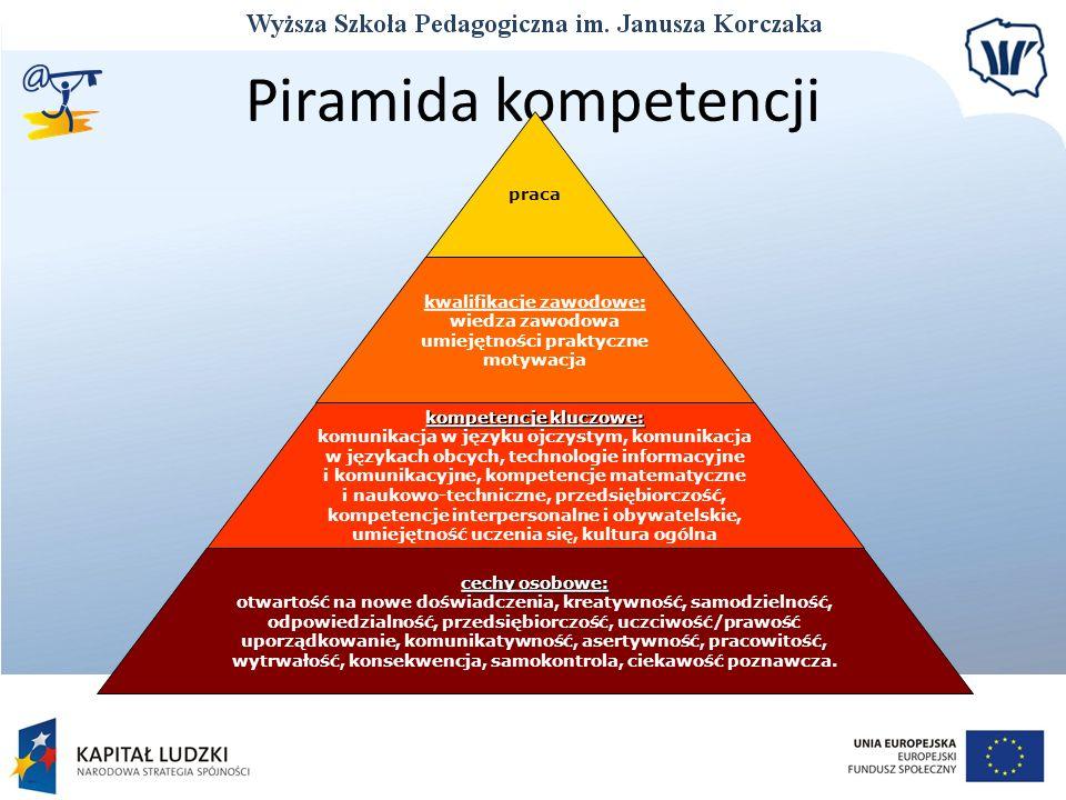 Piramida kompetencji praca kwalifikacje zawodowe: