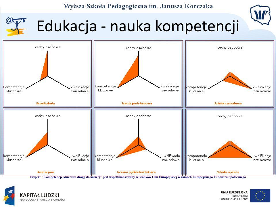 Edukacja - nauka kompetencji