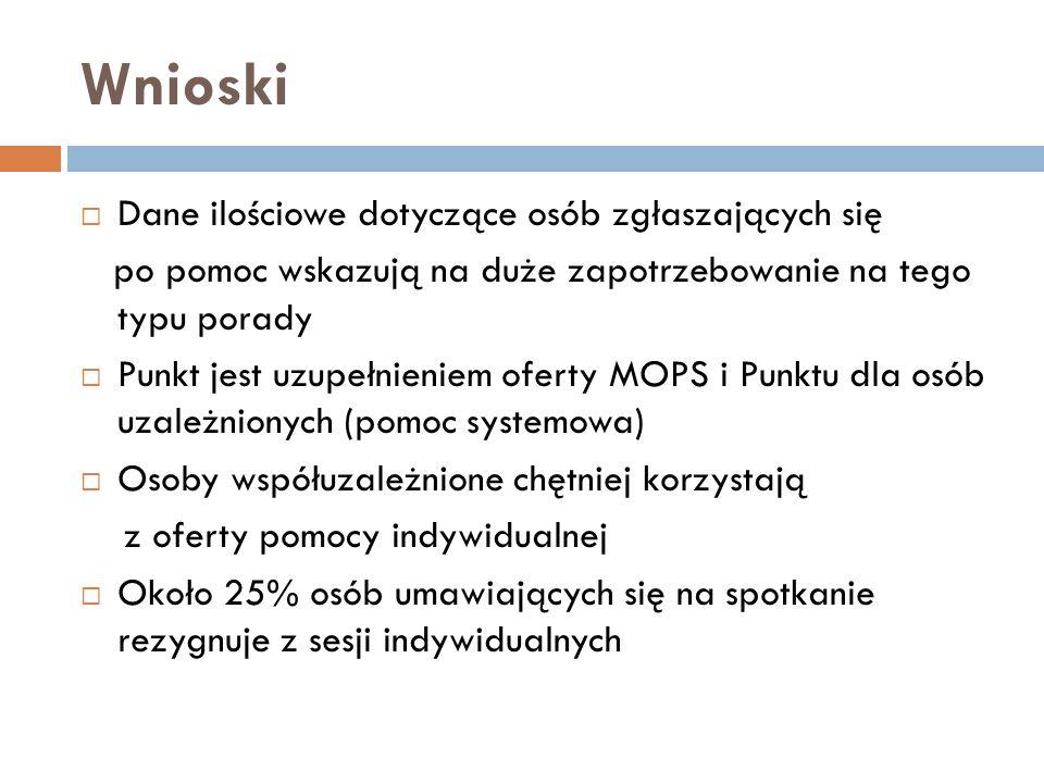 Wnioski Dane ilościowe dotyczące osób zgłaszających się