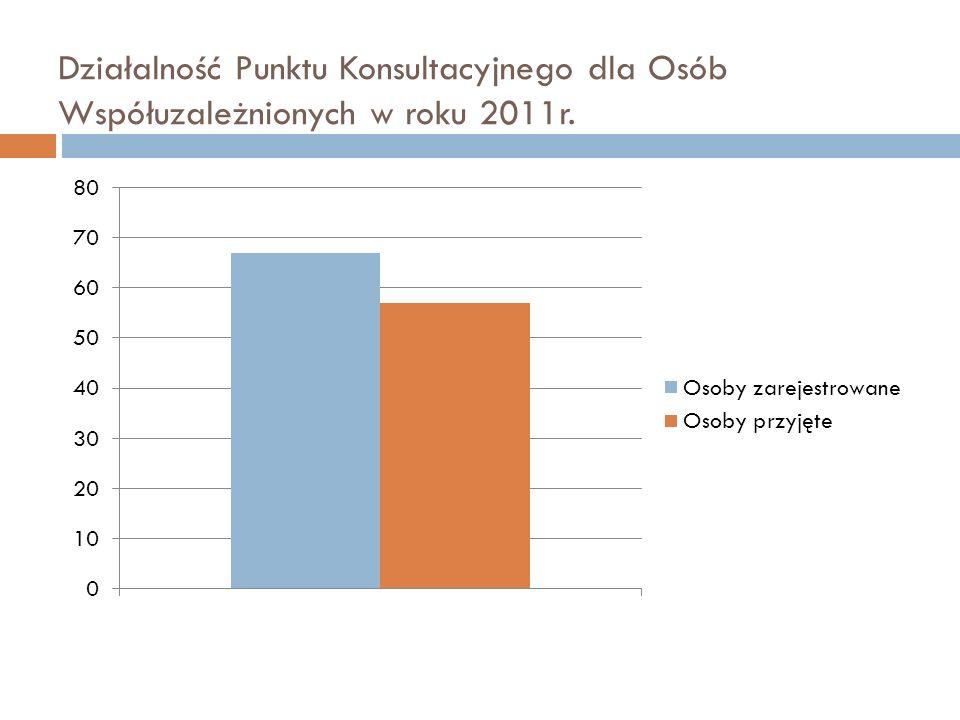 Działalność Punktu Konsultacyjnego dla Osób Współuzależnionych w roku 2011r.